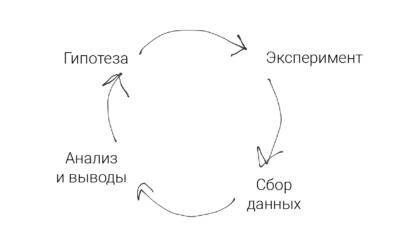 Как правильно тестировать любые гипотезы? Изучаем HADI-циклы.